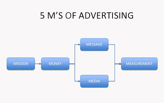 5ms model of advertising