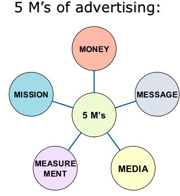 advertising-management
